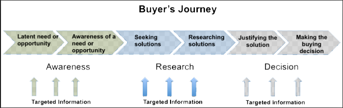 buyer's journey can benefit from social media